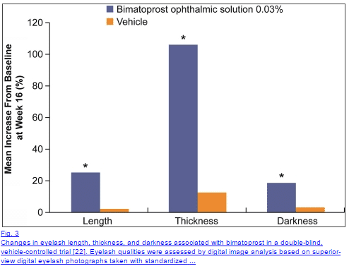 prostaglandin analogs increase eyelash growth and density